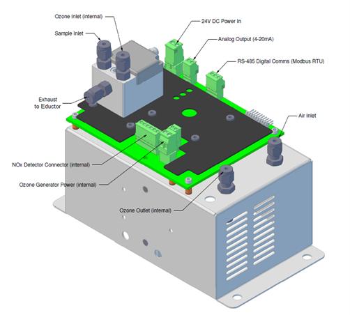 NOx & SO2 Continuous Monitor